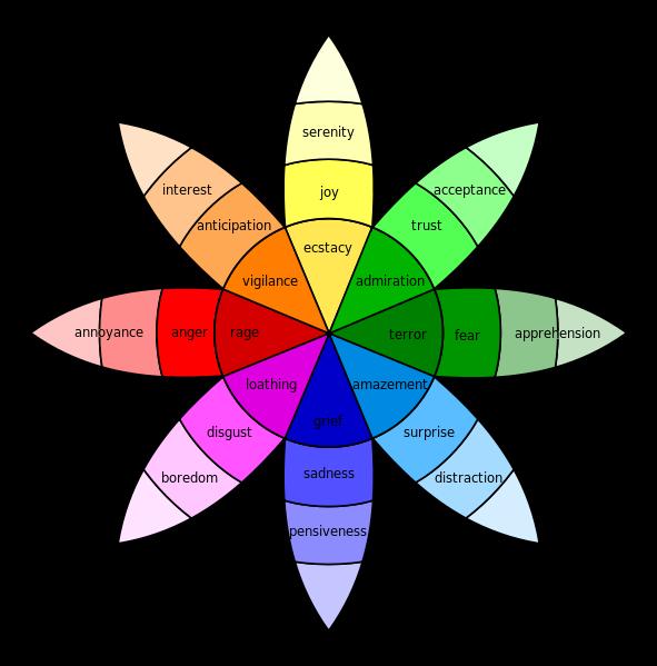 Plutchik-wheel